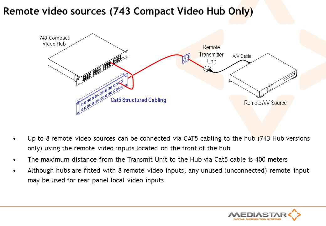 Remote video sources (743 Compact Video Hub Only)