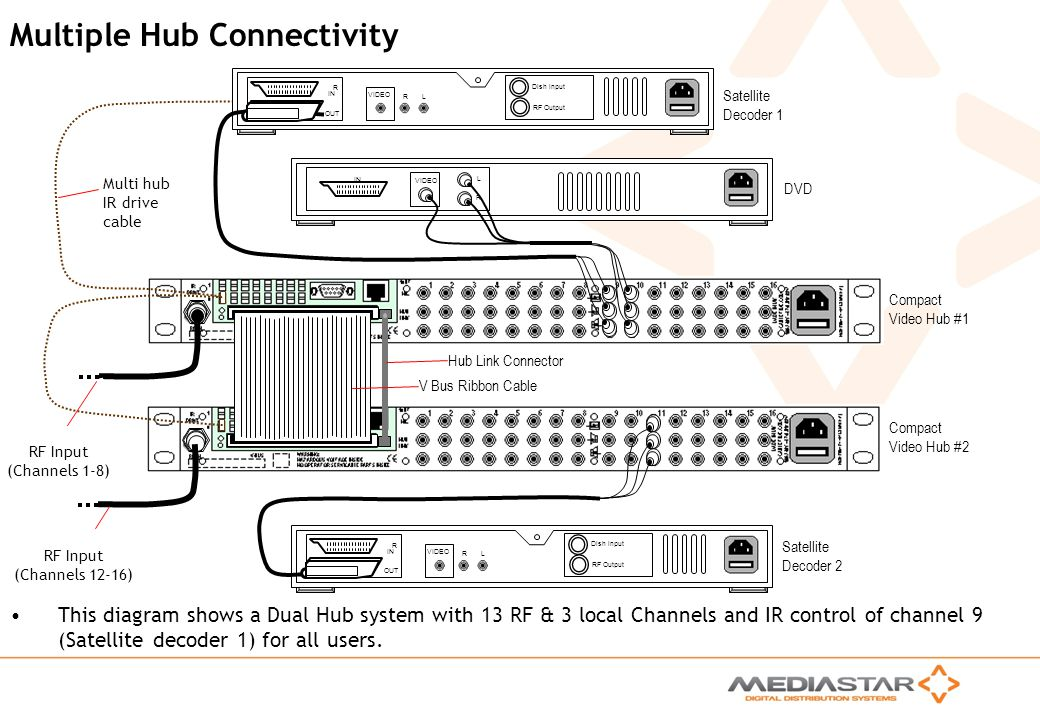 Multiple Hub Connectivity