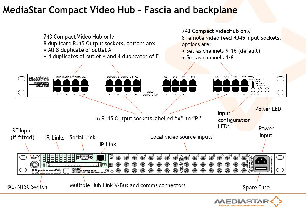 MediaStar Compact Video Hub – Fascia and backplane