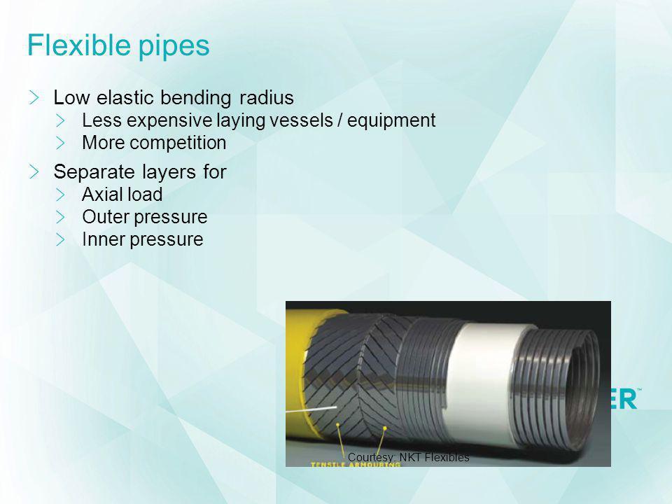 Flexible pipes Low elastic bending radius Separate layers for