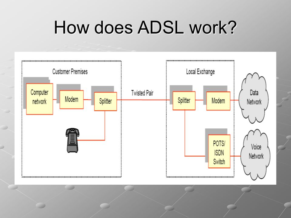 How does ADSL work