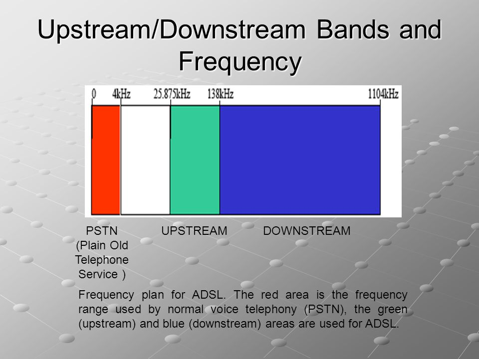 Upstream/Downstream Bands and Frequency
