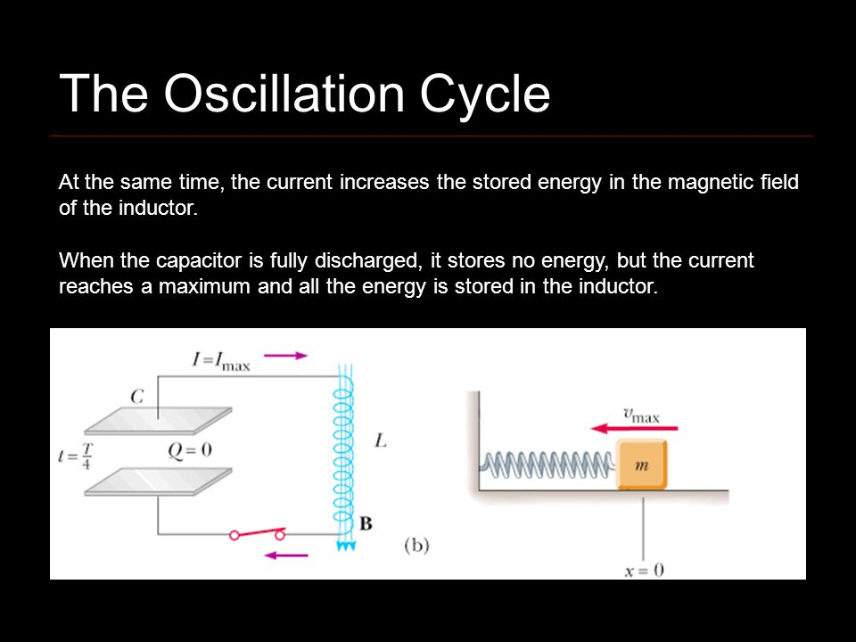The Oscillation Cycle At the same time, the current increases the stored energy in the magnetic field of the inductor.