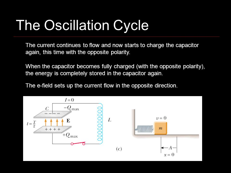 The Oscillation Cycle The current continues to flow and now starts to charge the capacitor again, this time with the opposite polarity.