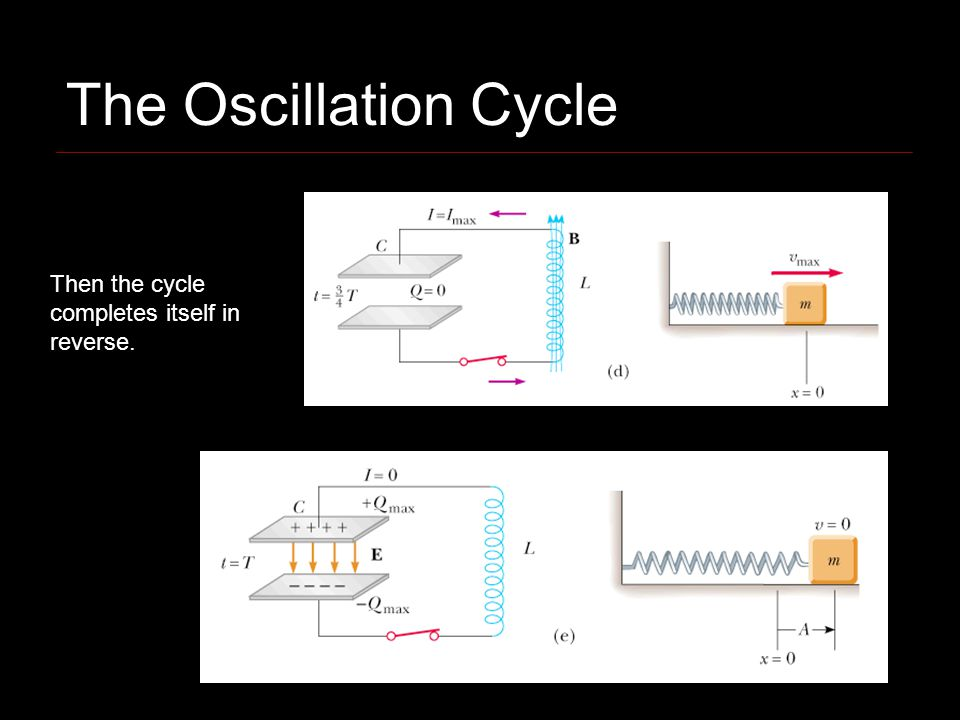 The Oscillation Cycle Then the cycle completes itself in reverse.