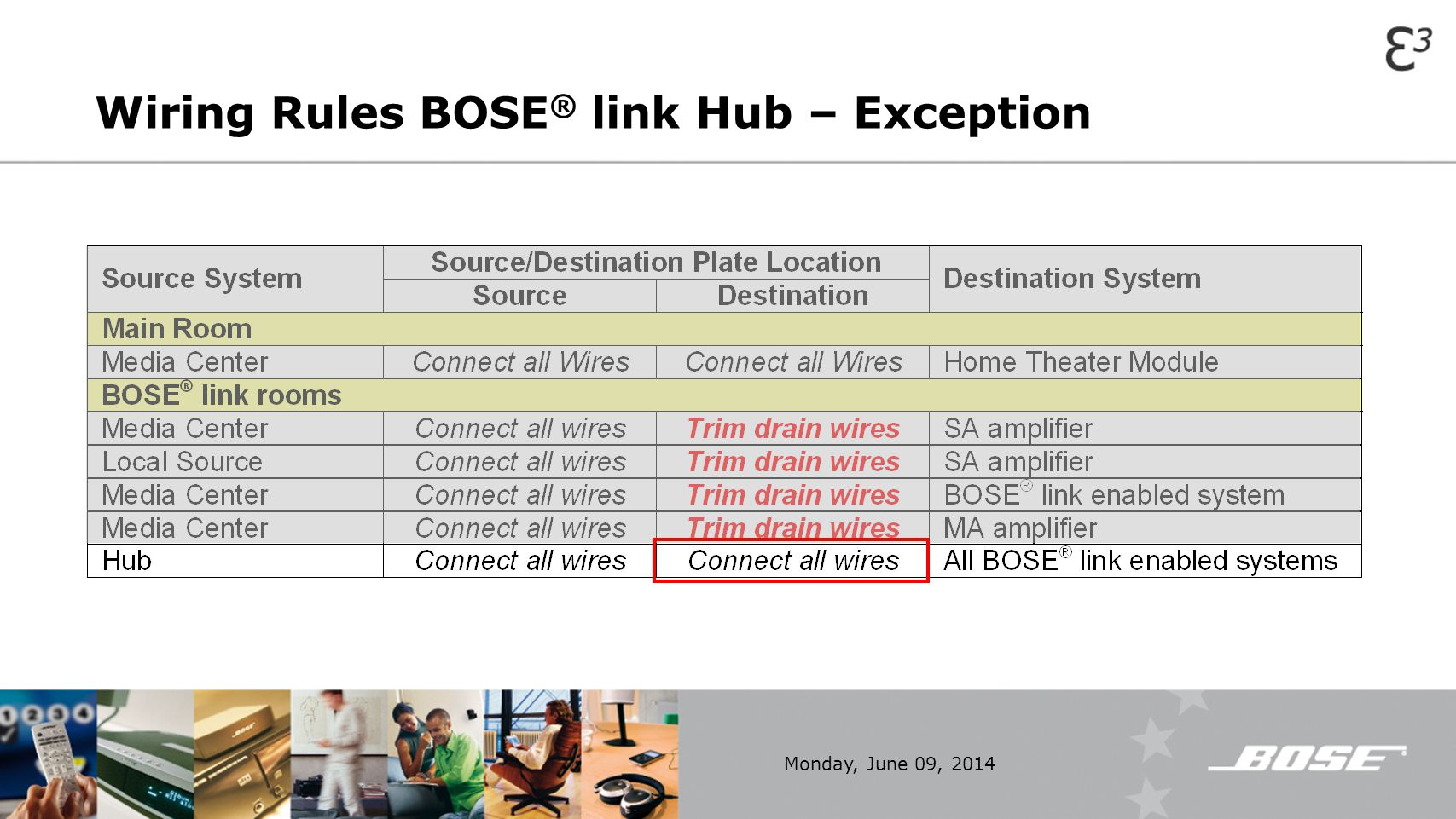 Wiring Rules BOSE® link Hub – Exception