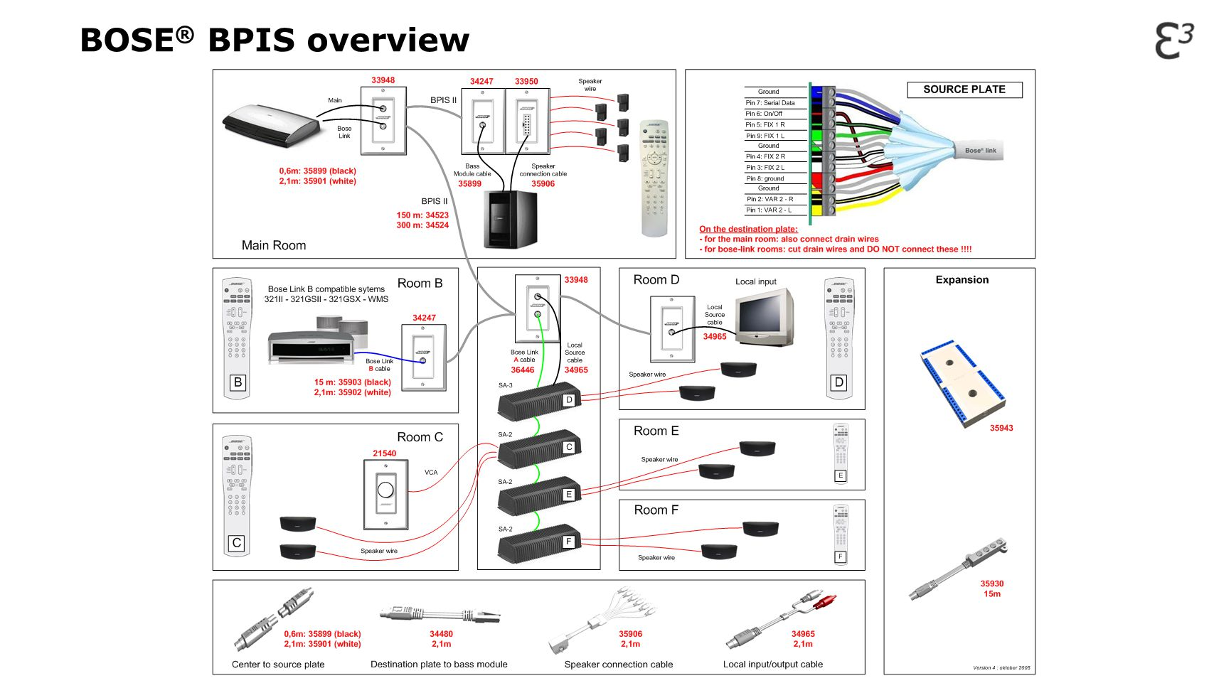 BOSE® BPIS overview
