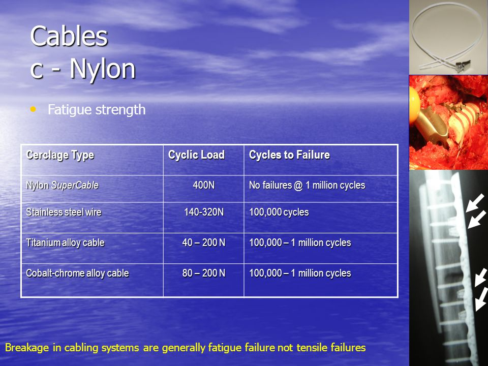 Cables c - Nylon Fatigue strength Cerclage Type Cyclic Load