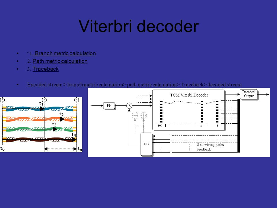 Viterbri decoder 1. Branch metric calculation