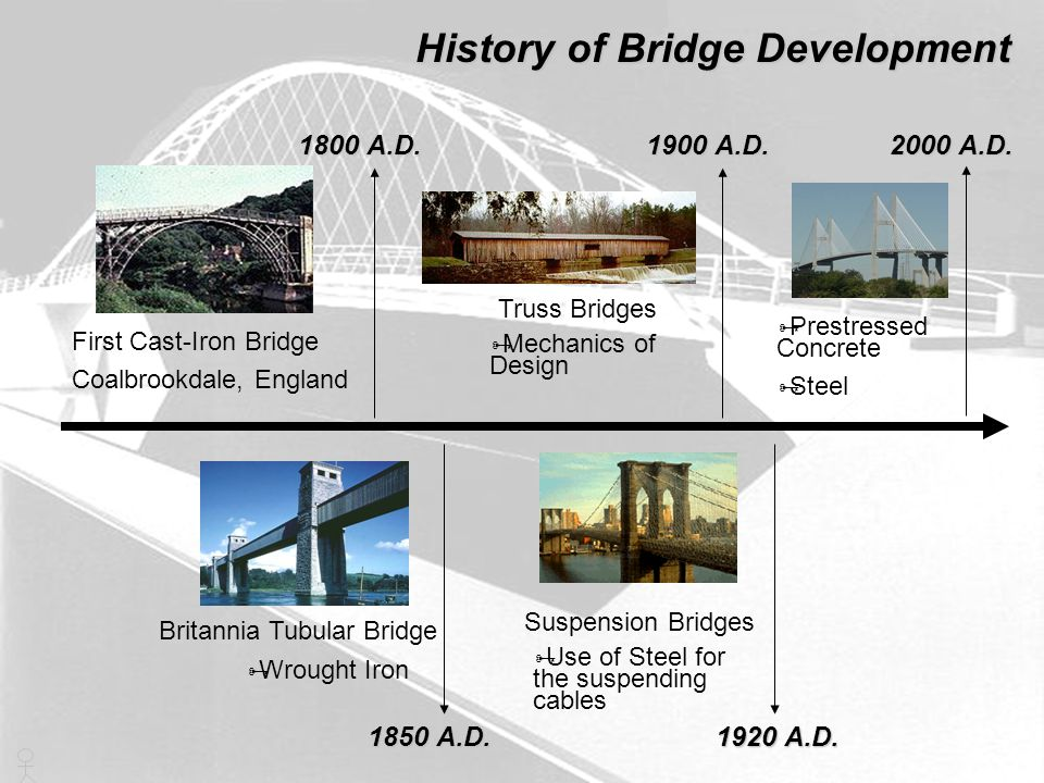 History of Bridge Development