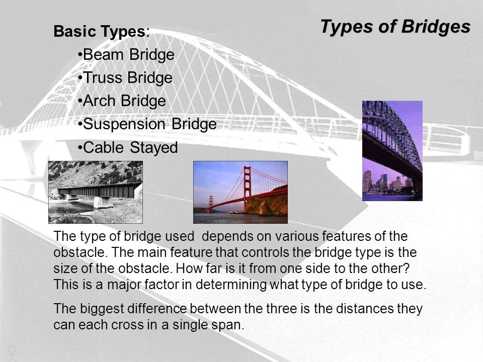 Types of Bridges Basic Types: Beam Bridge Truss Bridge Arch Bridge