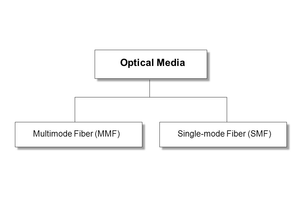 Optical Media Multimode Fiber (MMF) Single-mode Fiber (SMF)