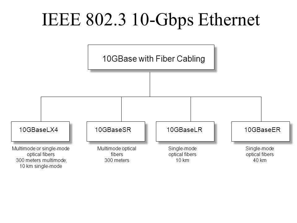 IEEE 802.3 10-Gbps Ethernet 10GBase with Fiber Cabling 10GBaseLX4