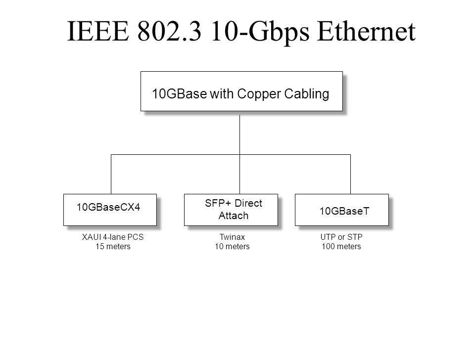 IEEE 802.3 10-Gbps Ethernet 10GBase with Copper Cabling