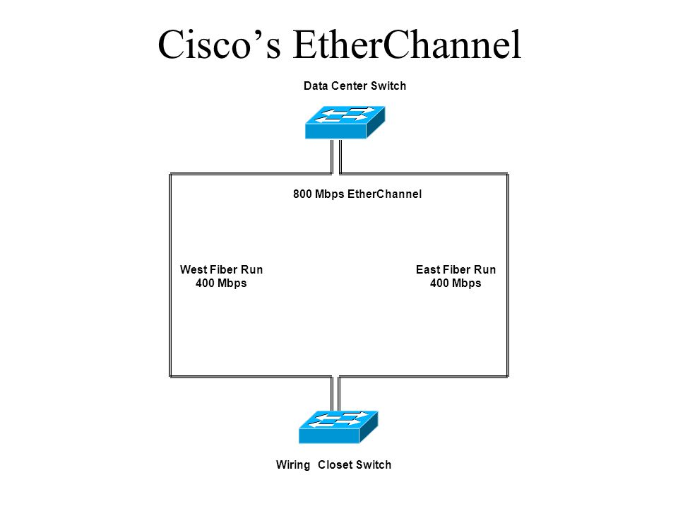 Cisco's EtherChannel Data Center Switch 800 Mbps EtherChannel