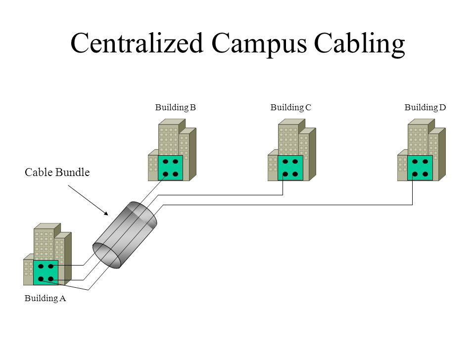 Centralized Campus Cabling