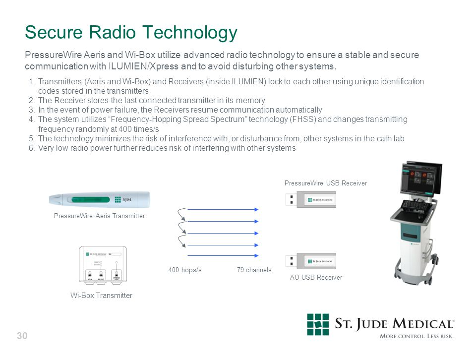 Secure Radio Technology