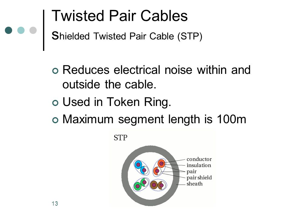 Twisted Pair Cables shielded Twisted Pair Cable (STP)