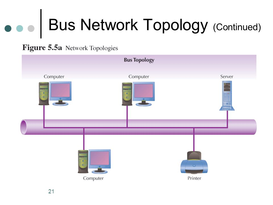 Bus Network Topology (Continued)