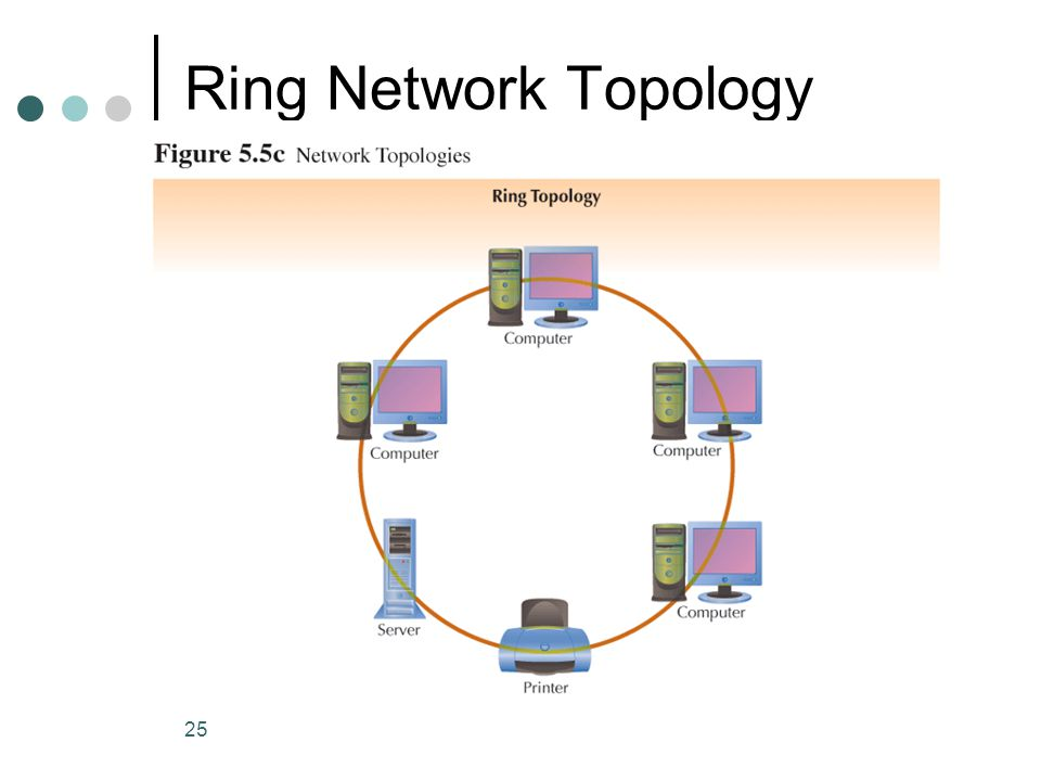 Ring Network Topology (Continued)