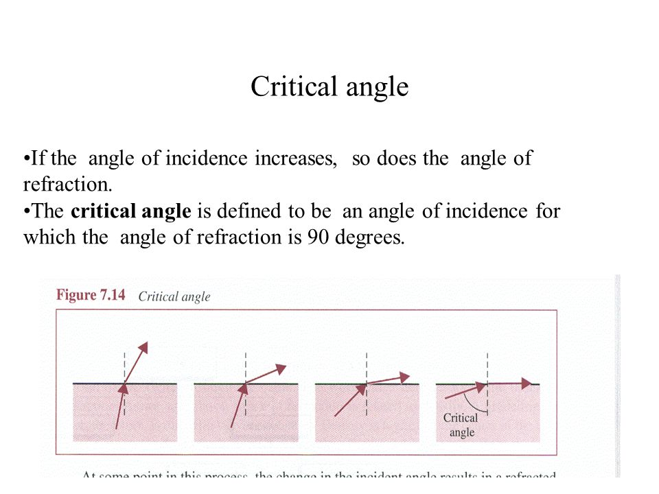 Critical angle If the angle of incidence increases, so does the angle of refraction.