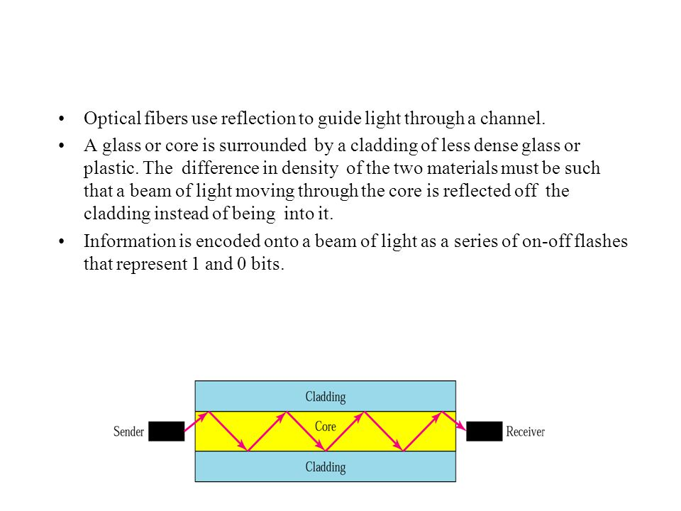 Optical fibers use reflection to guide light through a channel.