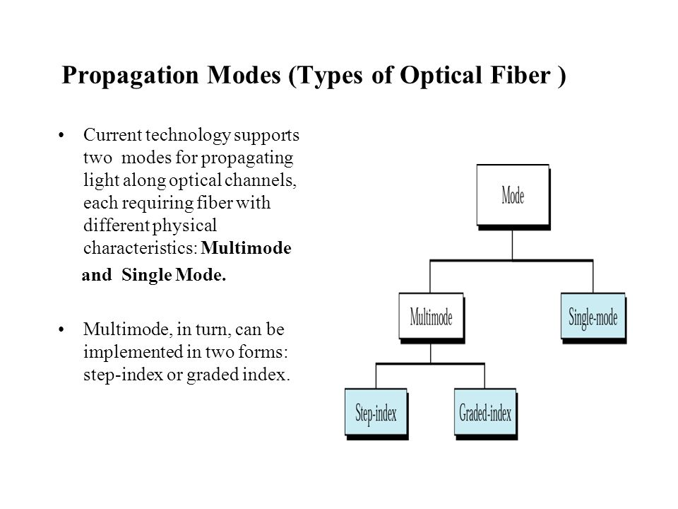Propagation Modes (Types of Optical Fiber )