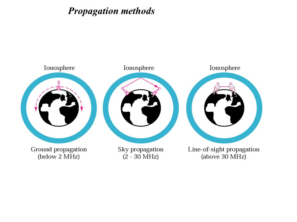 Propagation methods