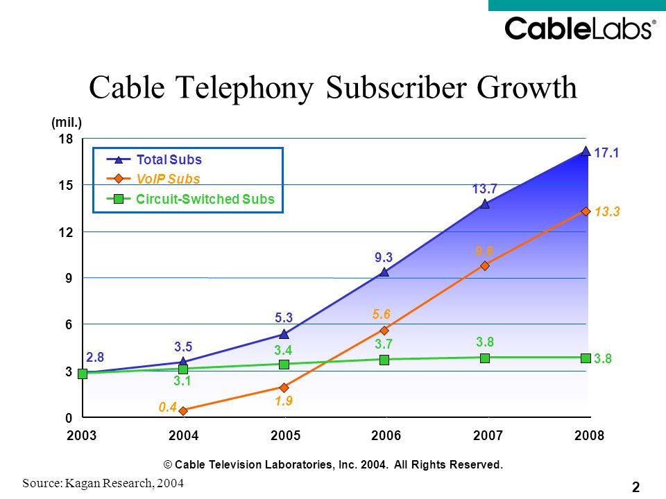 Cable Telephony Subscriber Growth