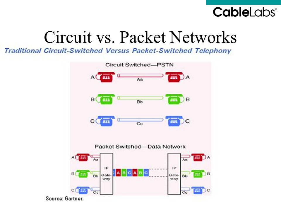 Circuit vs. Packet Networks