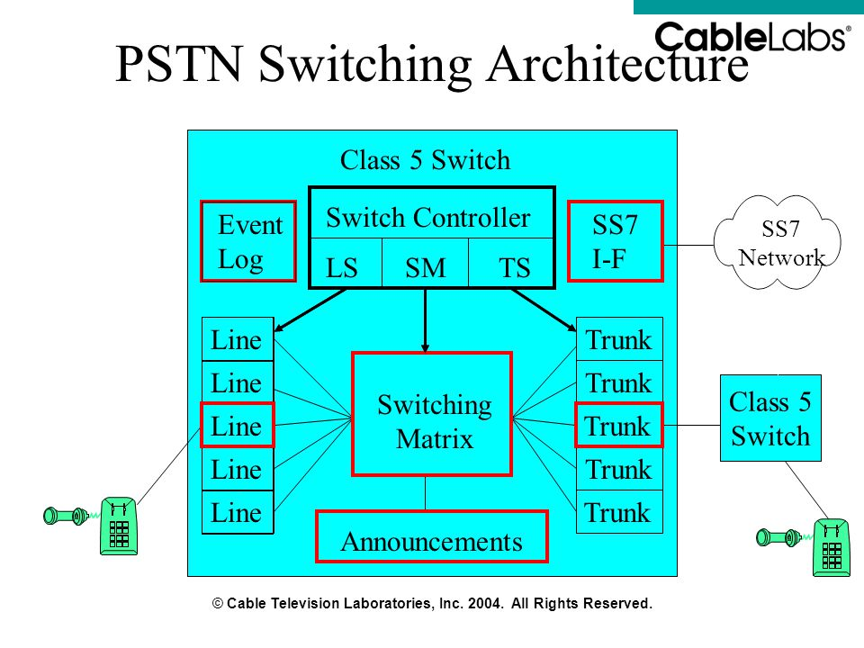 PSTN Switching Architecture