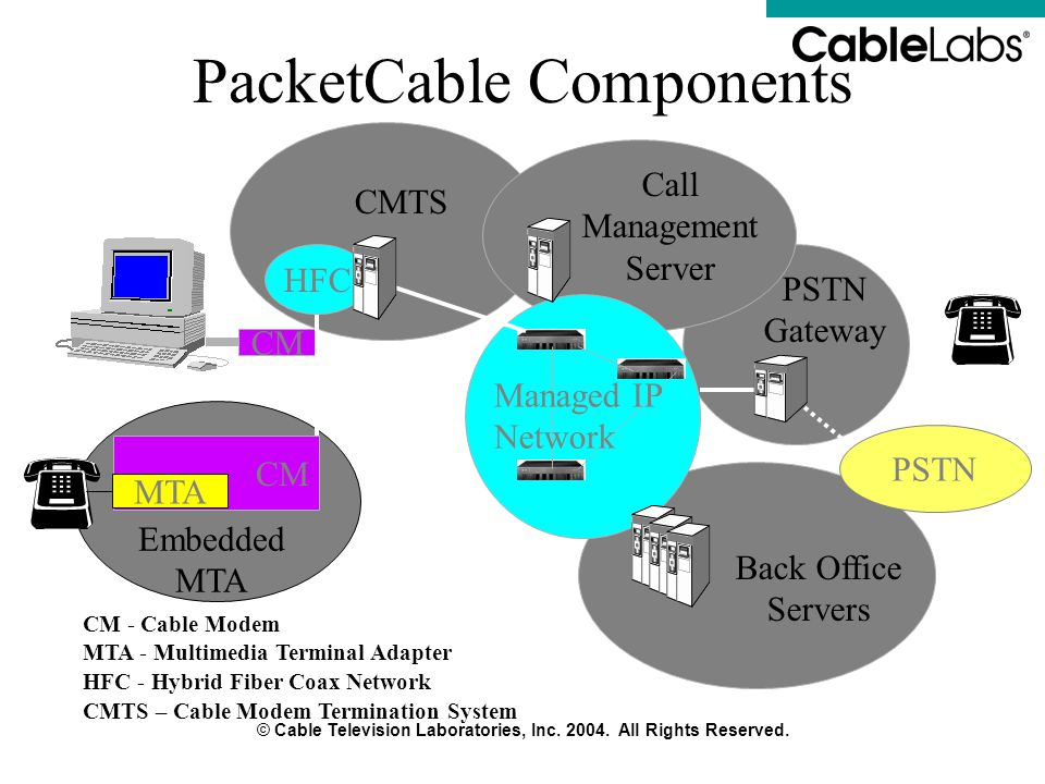 PacketCable Components