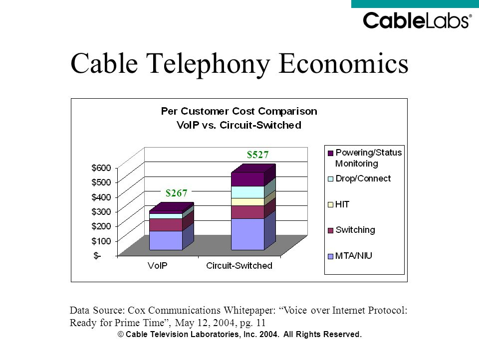 Cable Telephony Economics