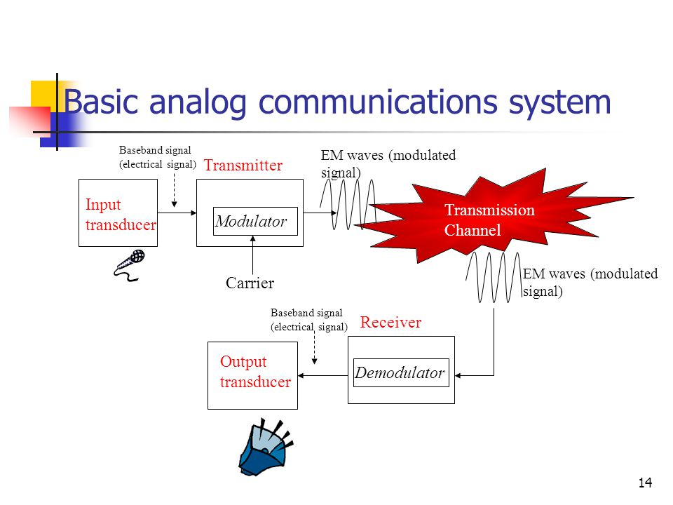 Basic analog communications system