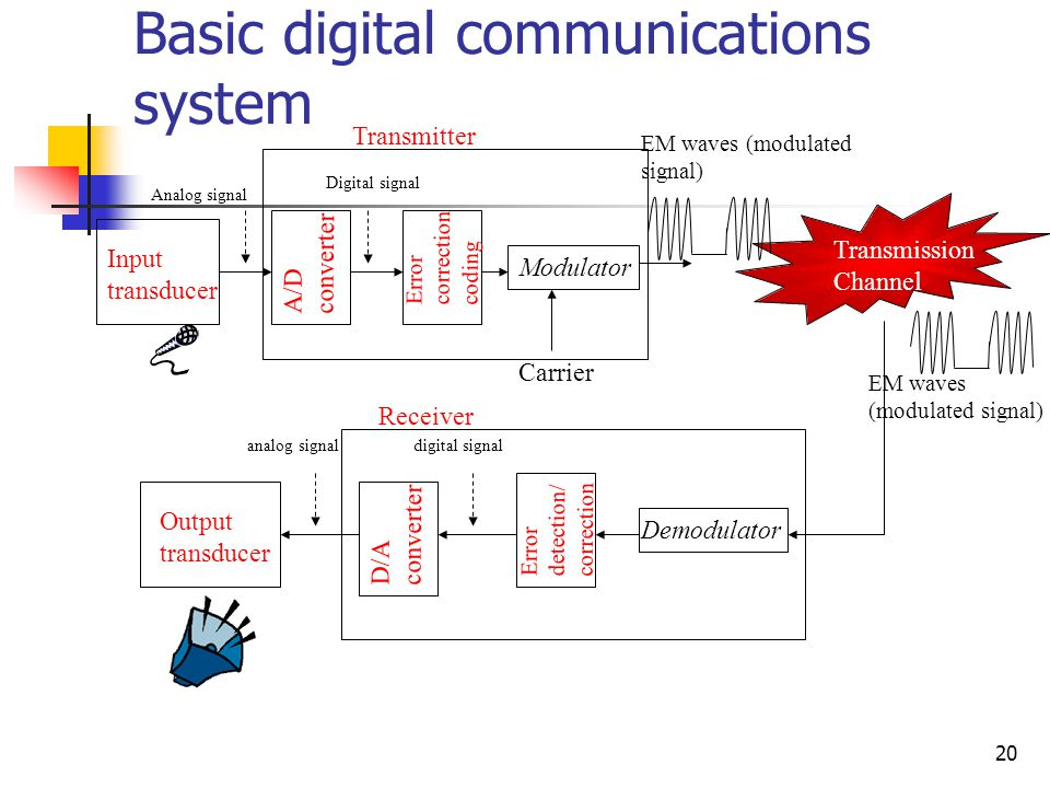 Basic digital communications system