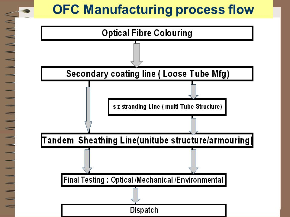 OFC Manufacturing process flow