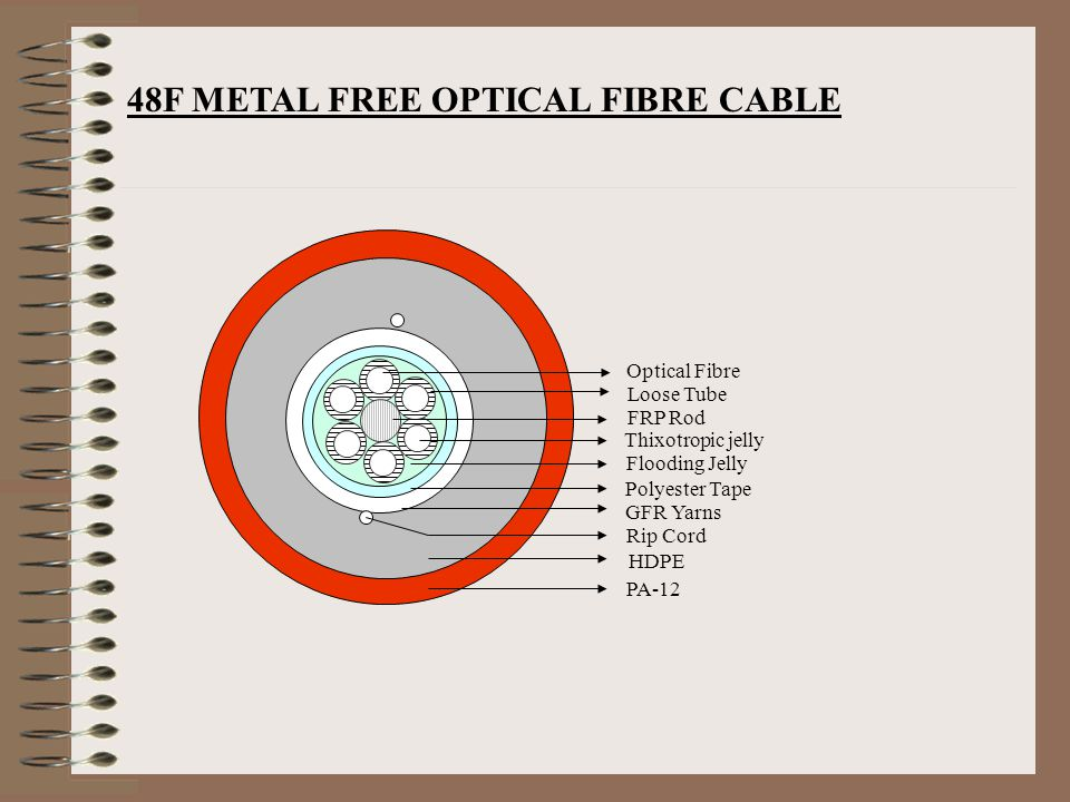 48F METAL FREE OPTICAL FIBRE CABLE