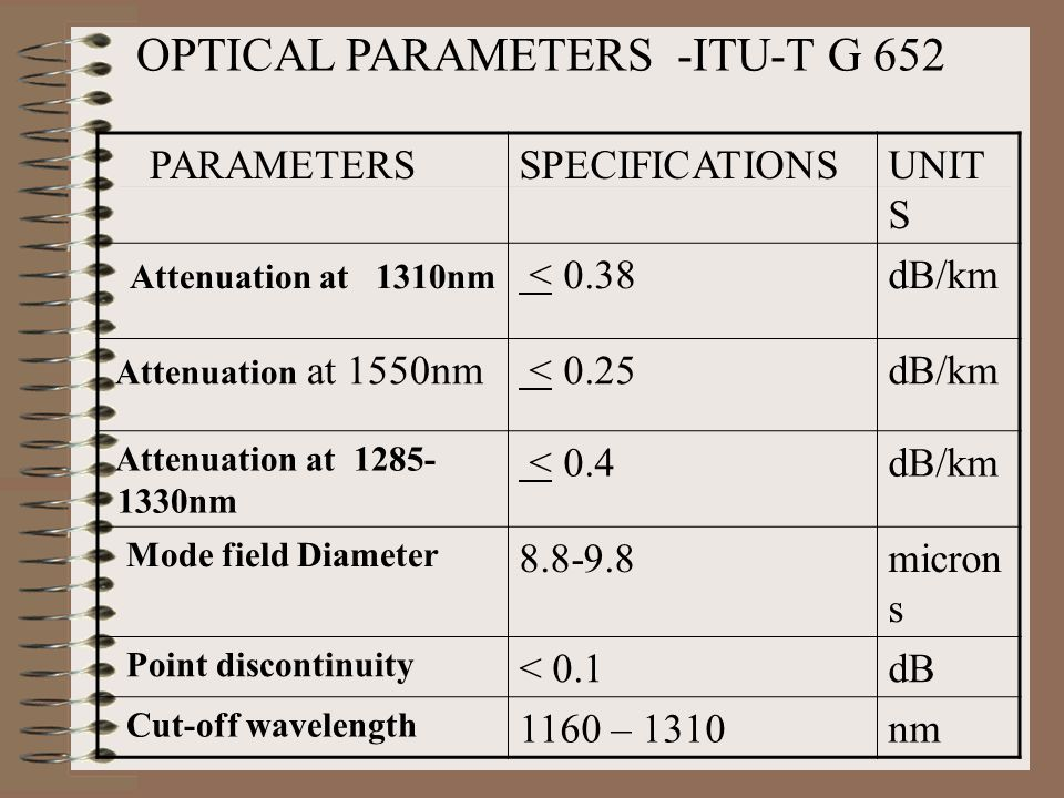 OPTICAL PARAMETERS -ITU-T G 652