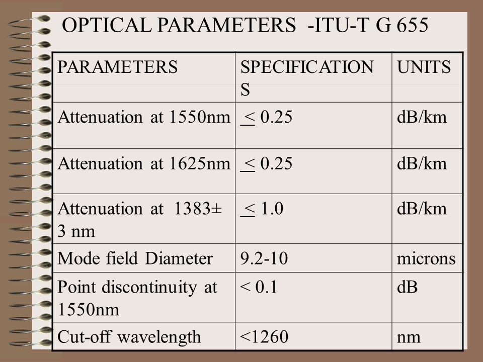 OPTICAL PARAMETERS -ITU-T G 655