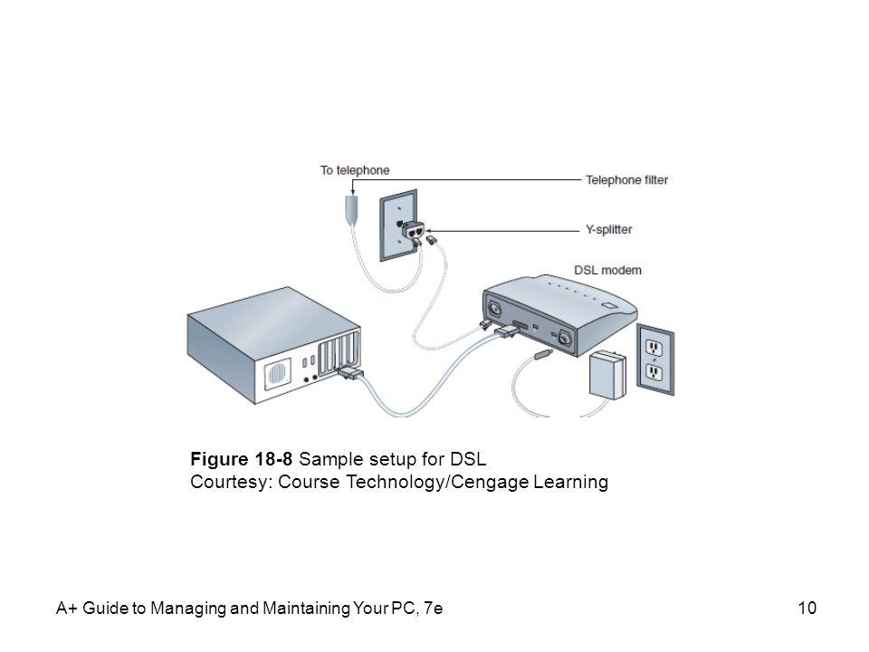 Figure 18-8 Sample setup for DSL