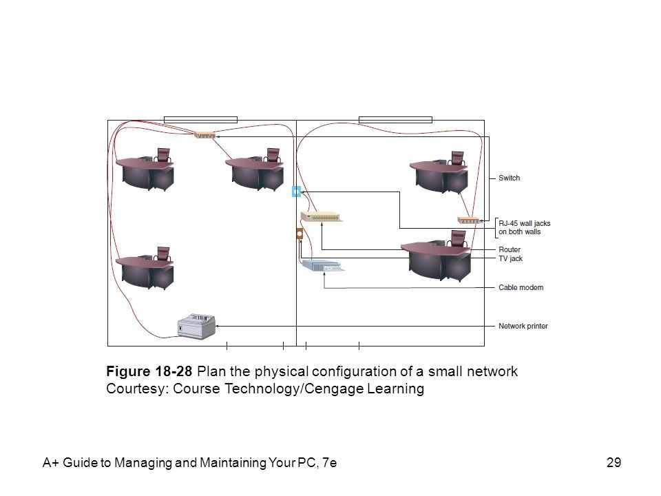 Figure 18-28 Plan the physical configuration of a small network
