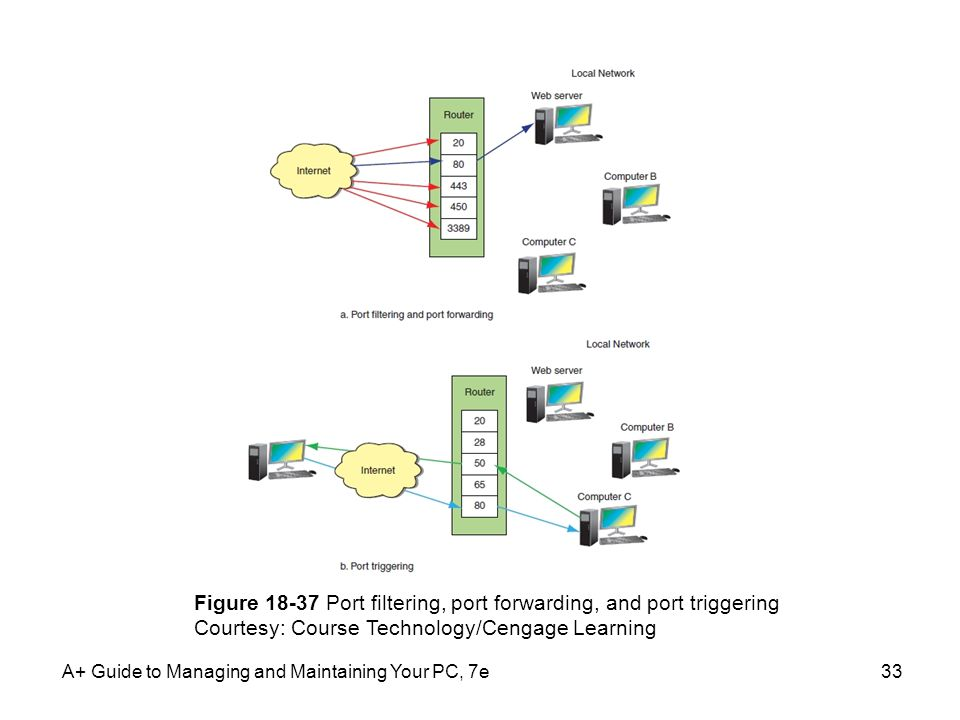 Figure 18-37 Port filtering, port forwarding, and port triggering