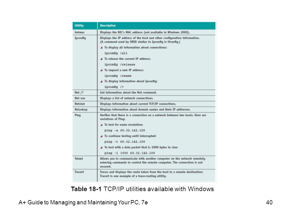 Table 18-1 TCP/IP utilities available with Windows