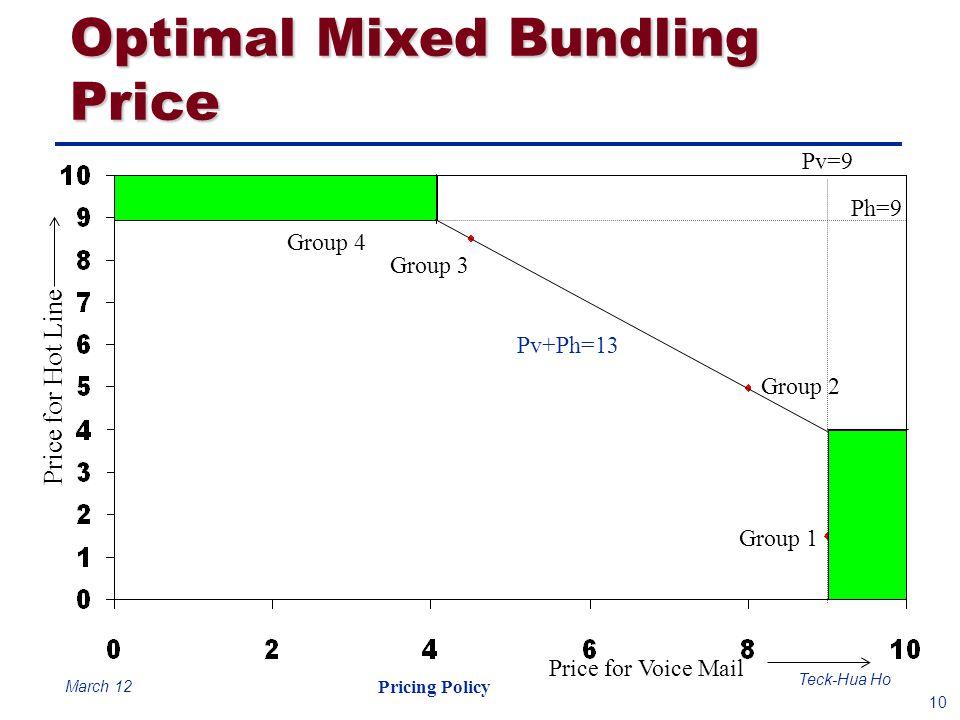 Optimal Mixed Bundling Price
