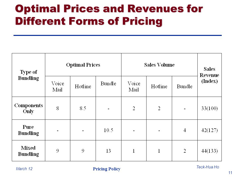 Optimal Prices and Revenues for Different Forms of Pricing