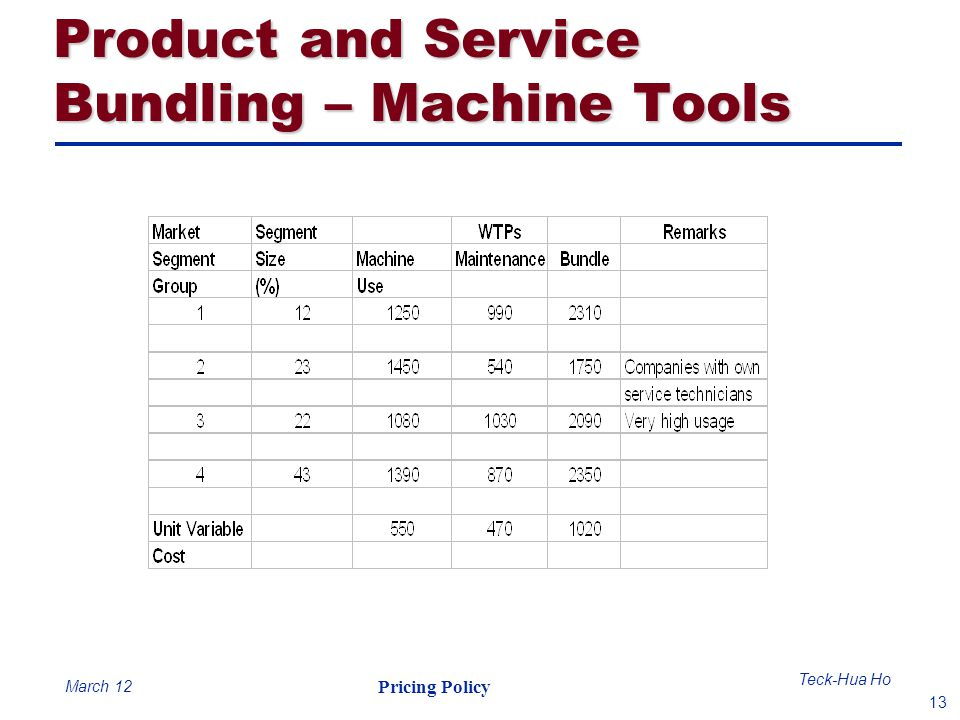 Product and Service Bundling – Machine Tools