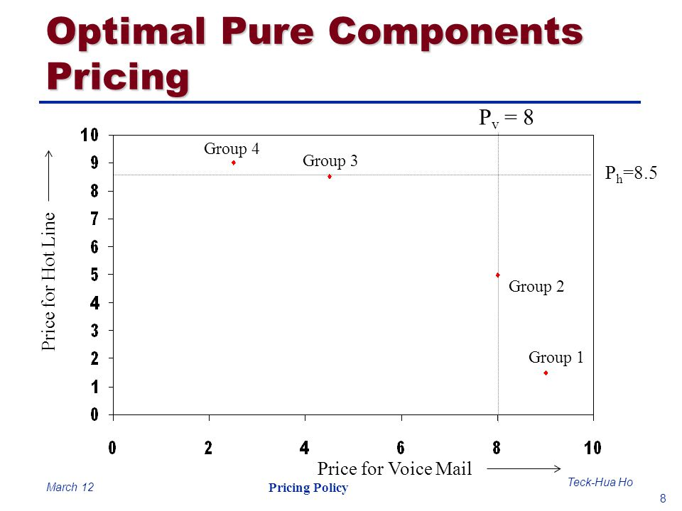 Optimal Pure Components Pricing