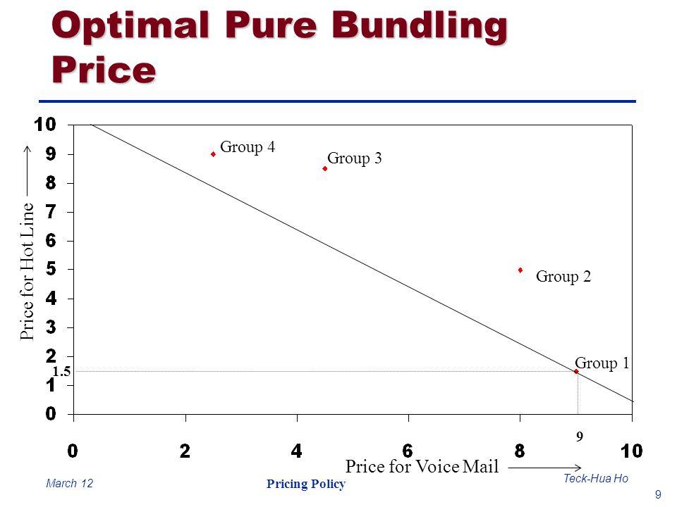 Optimal Pure Bundling Price