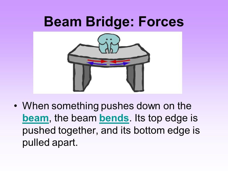 Beam Bridge: Forces When something pushes down on the beam, the beam bends.