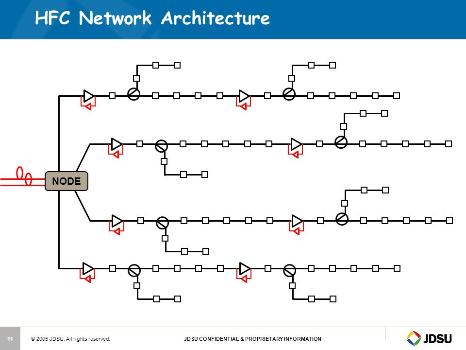 HFC Network Architecture